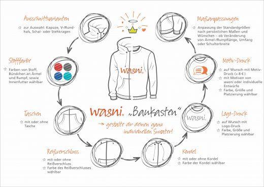 Das wasni-Baukastensystem-zur-Gestaltung-von-Sweatern-Pullis-Hoodies-Jacken